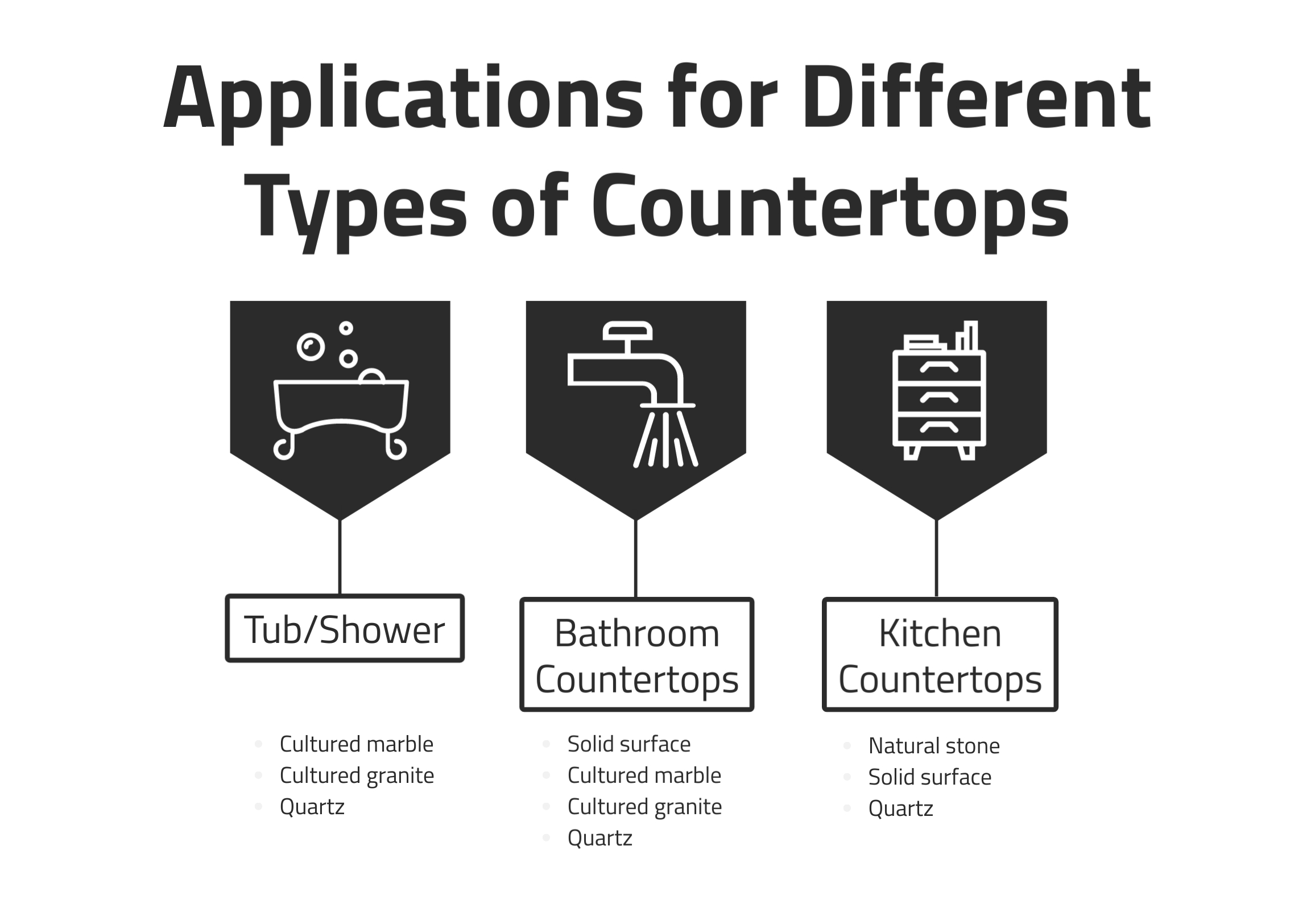 Applications for Different Types of Countertops, R&D Marble, Conroe, TX